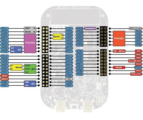 frmd-kl25z geliştirme kartı pin dizilimi